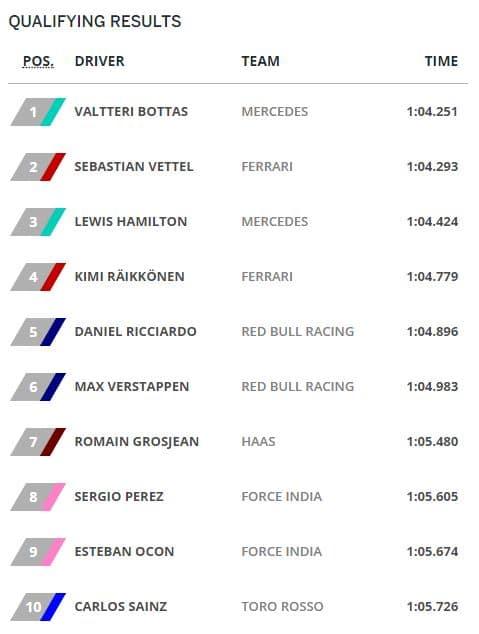 Résultats Qualifications Grand Prix Autriche 2017