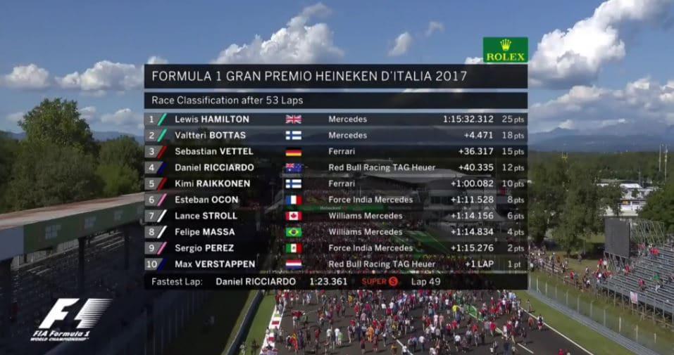 Classement du Grand Prix d'Italie 2017