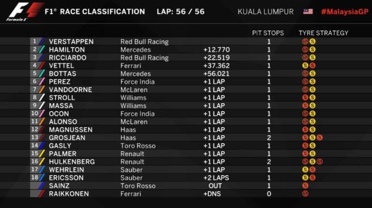 Classement du Grand Prix de Malaisie 2017
