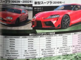 Toyota Supra : leak de ses performances