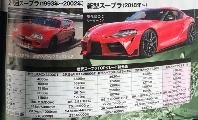 Toyota Supra : leak de ses performances