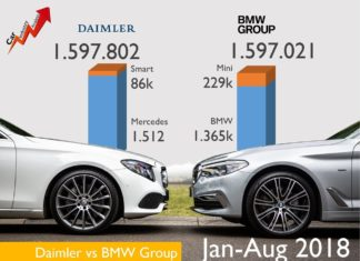 Ventes de BMW et Mercedes en 2018