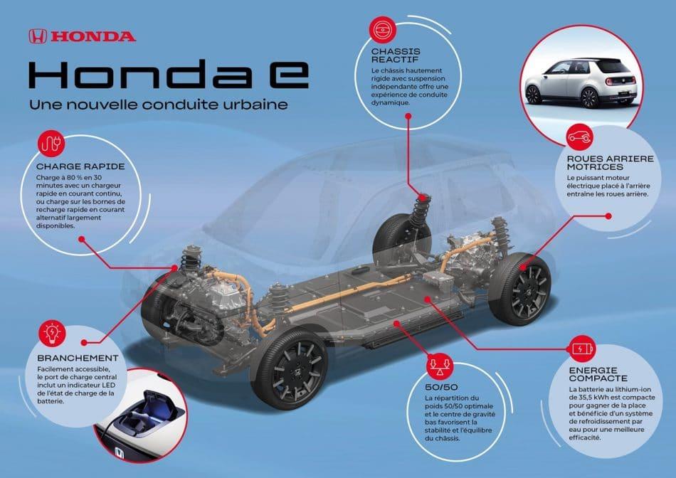 Honda e détails