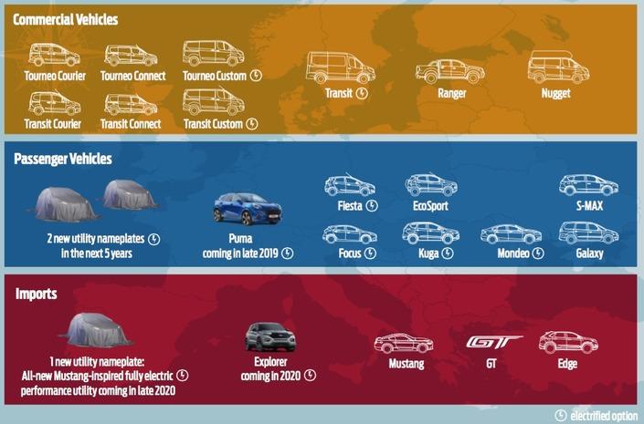Plan Ford Europe