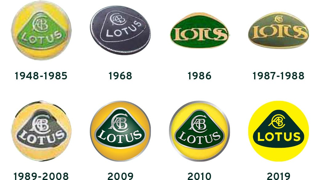 Evolution des logos Lotus