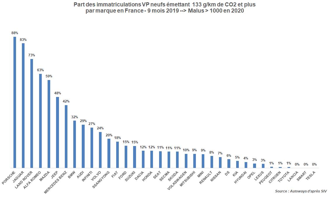 Tableau CO2 Malus 2020