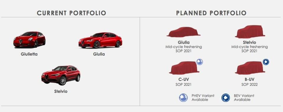 Planning Alfa Romeo