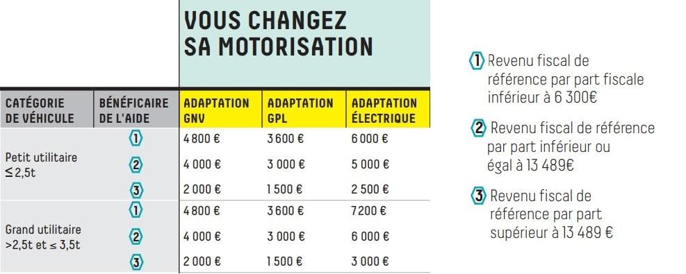 Aides financières de Grenoble pour le rétrofit