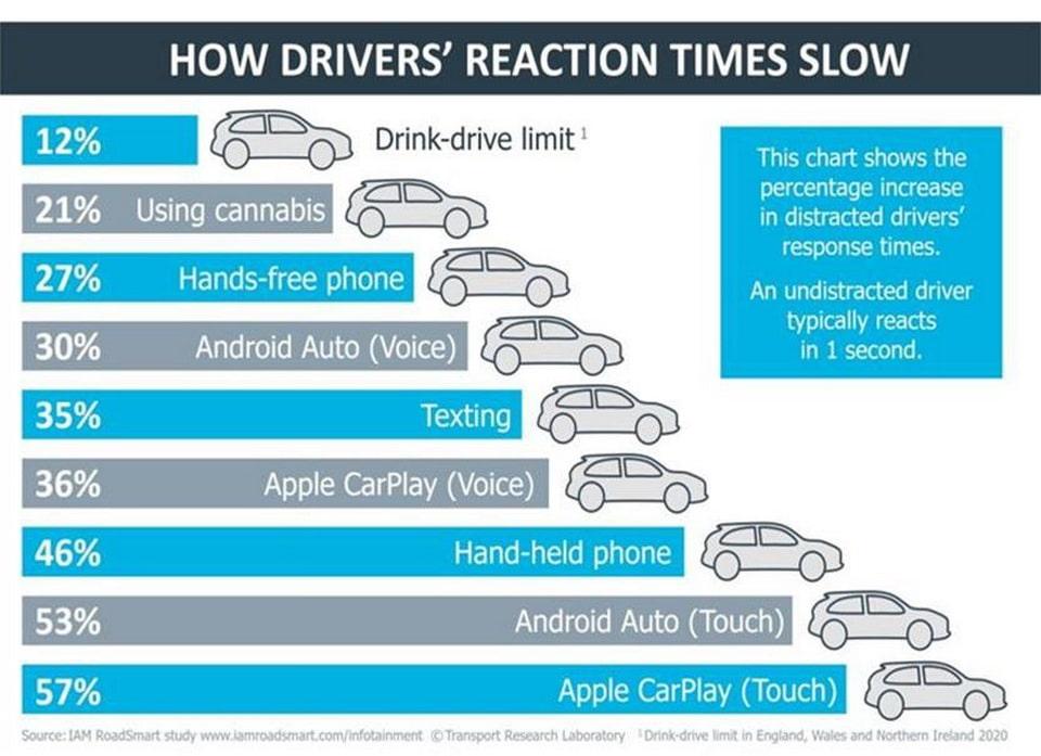 Etude IAM RoadSmart : Android Auto & Apple Carplay