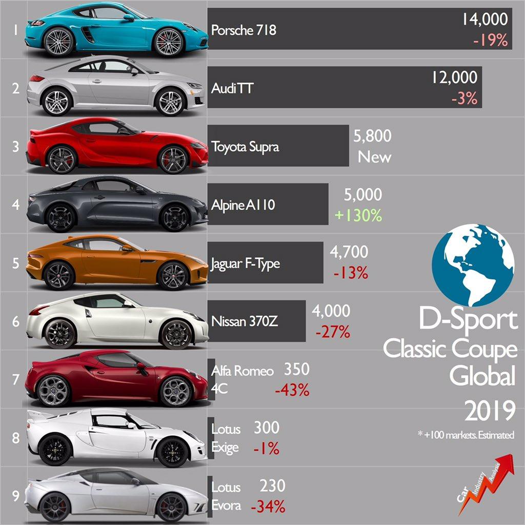 Classements ventes sportives 2019
