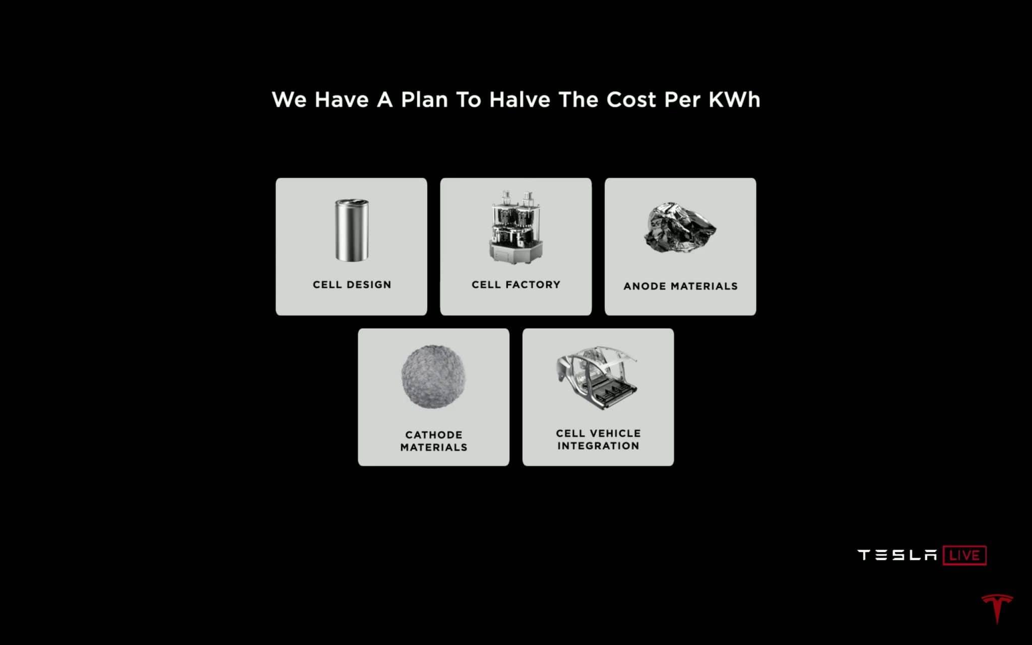 Tesla, diminution des coûts