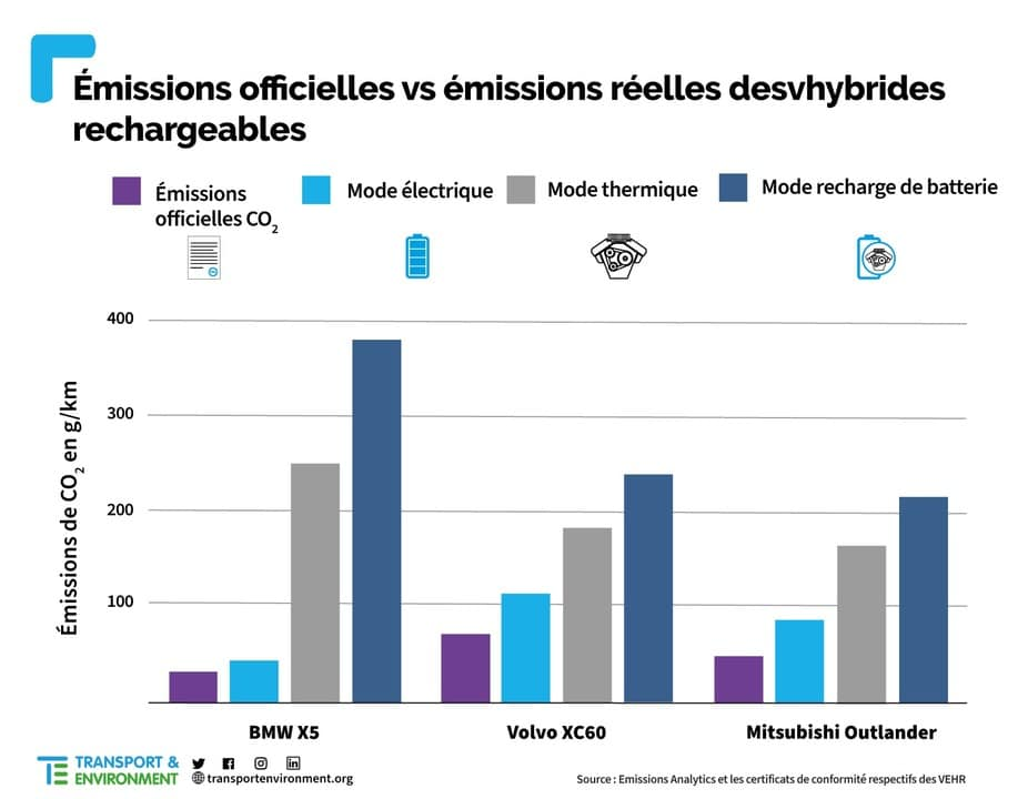 Etude hybrides rechargeables